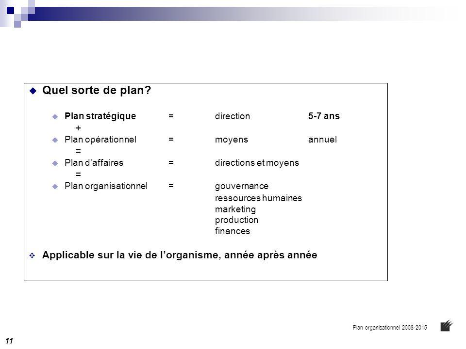  Quel sorte de plan?  Plan stratégique=direction5-7 ans +  Plan opérationnel=moyensannuel =  Plan d'affaires= directions et moyens =  Plan organi