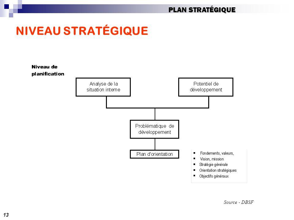 NIVEAU STRATÉGIQUE Source - DBSF 13 PLAN STRATÉGIQUE