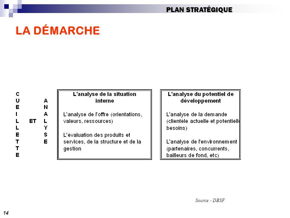 LA DÉMARCHE Source - DBSF 14 PLAN STRATÉGIQUE