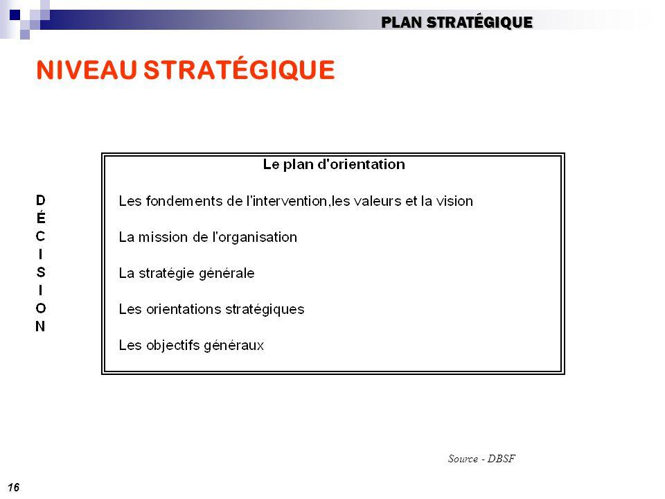 NIVEAU STRATÉGIQUE 16 PLAN STRATÉGIQUE Source - DBSF