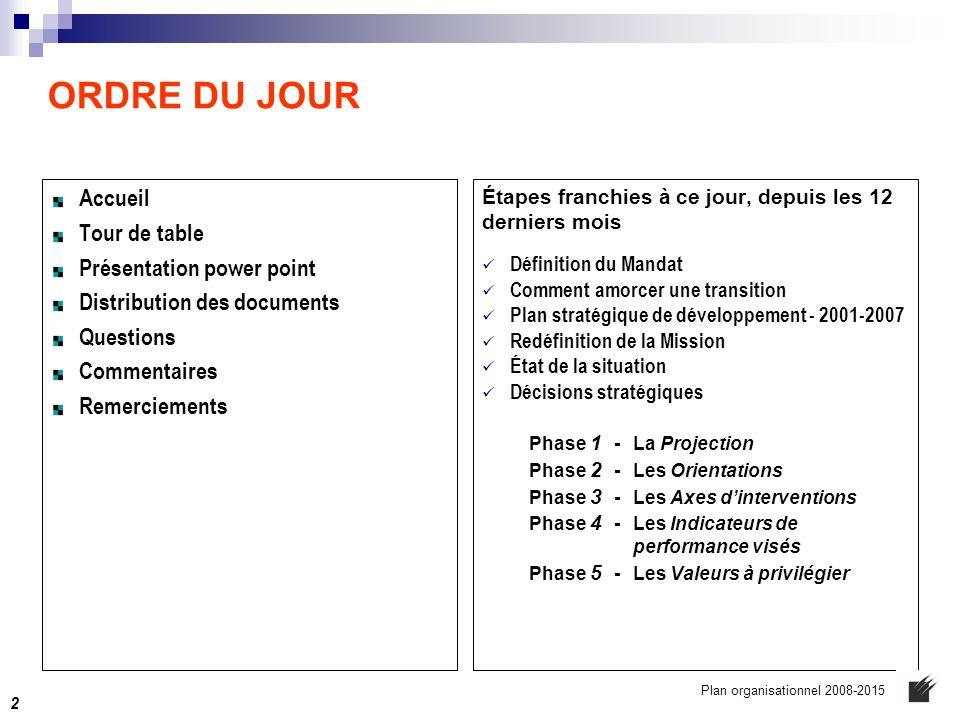 LA MISSION ACTUELLE  d'offrir aux organismes nationaux de loisir et de sport du Québec,  une gamme de services administratifs, professionnels et techniques,  à des prix compétitifs et de qualité,  nécessaires à la poursuite efficace de leurs fins respectives,  y compris l'hébergement de leurs sièges sociaux Plan organisationnel 2008-2015 23