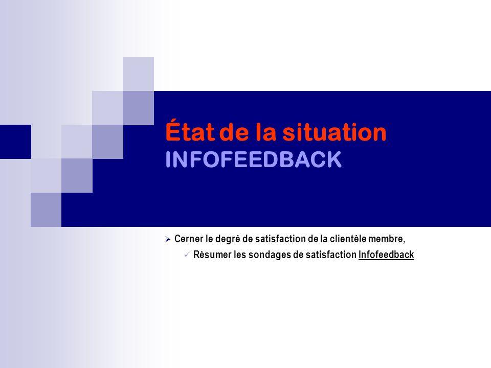 État de la situation INFOFEEDBACK  Cerner le degré de satisfaction de la clientèle membre, Résumer les sondages de satisfaction Infofeedback