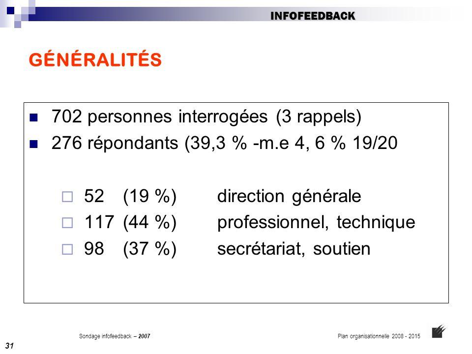 GÉNÉRALITÉS 702 personnes interrogées (3 rappels) 276 répondants (39,3 % -m.e 4, 6 % 19/20  52(19 %)direction générale  117 (44 %) professionnel, te