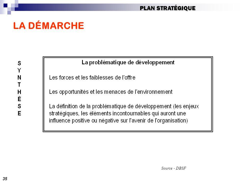 LA DÉMARCHE Source - DBSF 35 PLAN STRATÉGIQUE