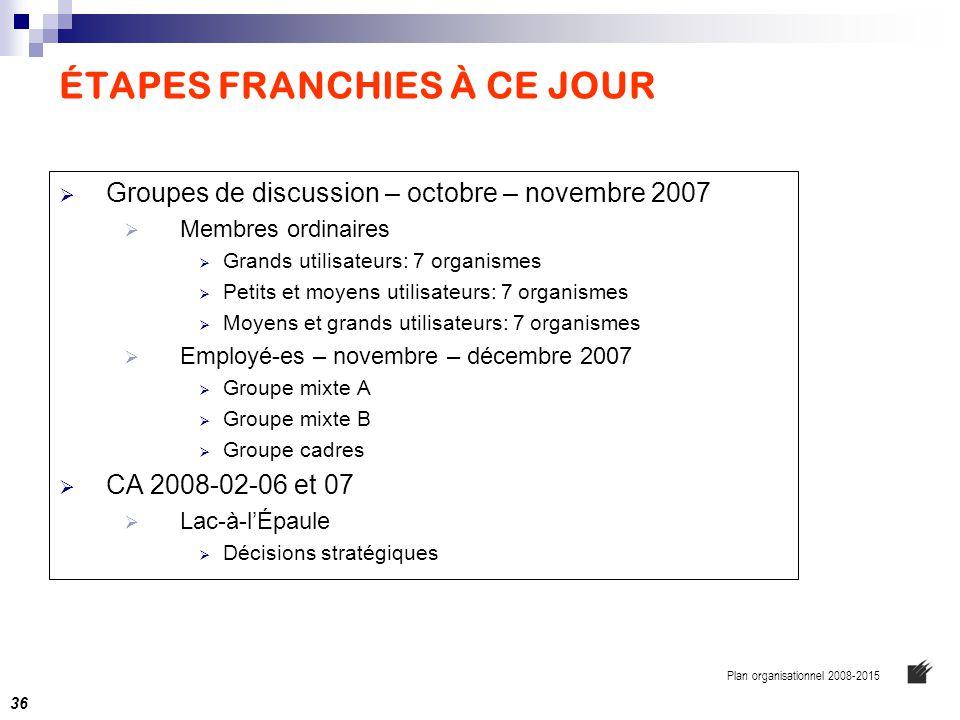 ÉTAPES FRANCHIES À CE JOUR  Groupes de discussion – octobre – novembre 2007  Membres ordinaires  Grands utilisateurs: 7 organismes  Petits et moye