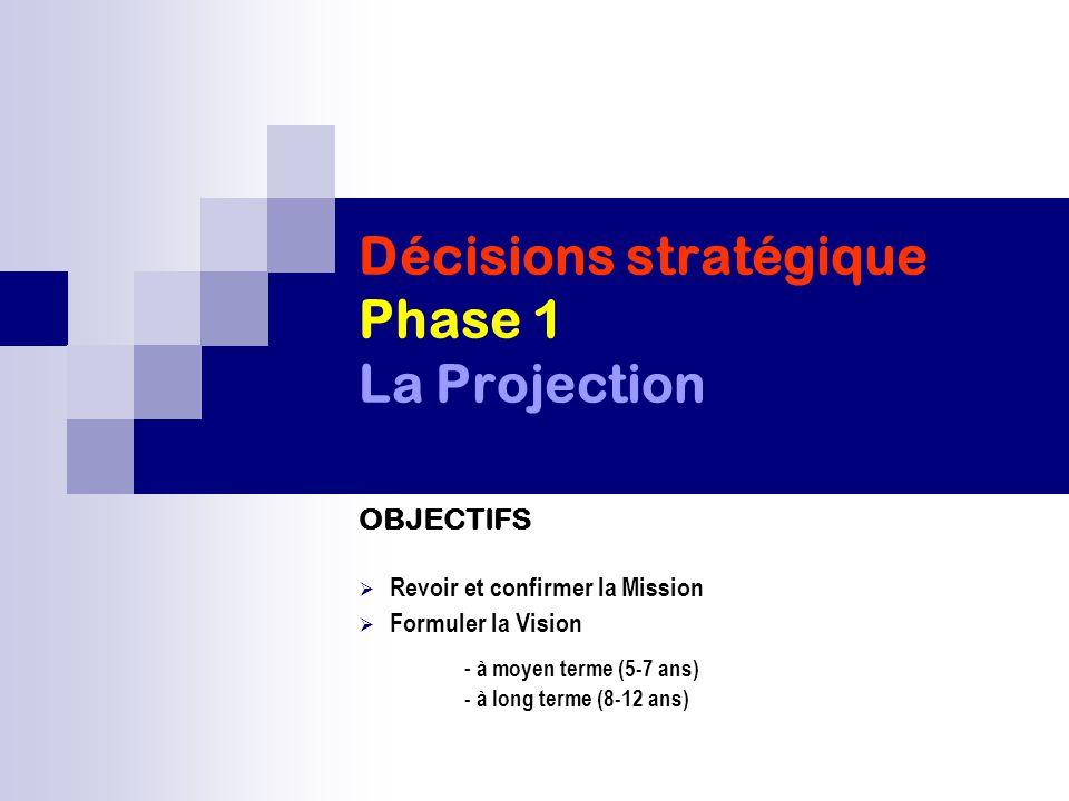 Décisions stratégique Phase 1 La Projection OBJECTIFS  Revoir et confirmer la Mission  Formuler la Vision - à moyen terme (5-7 ans) - à long terme (