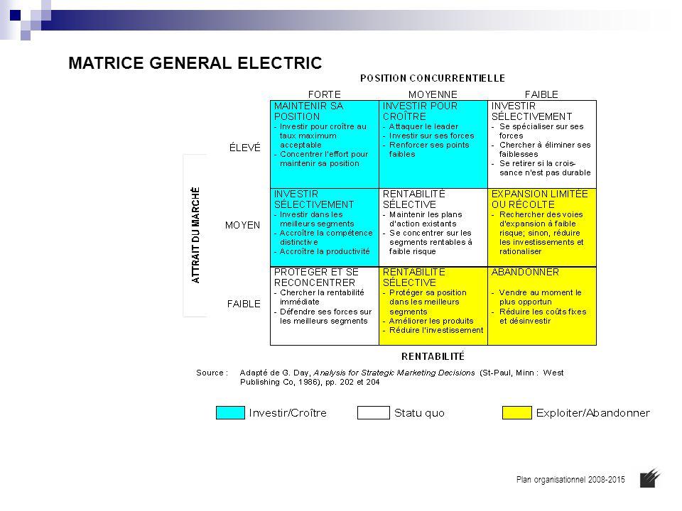MATRICE GENERAL ELECTRIC Plan organisationnel 2008-2015