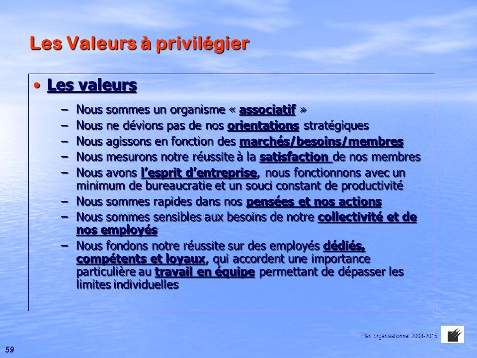 Les Valeurs à privilégier Les valeursLes valeurs –Nous sommes un organisme « associatif » –Nous ne dévions pas de nos orientations stratégiques –Nous