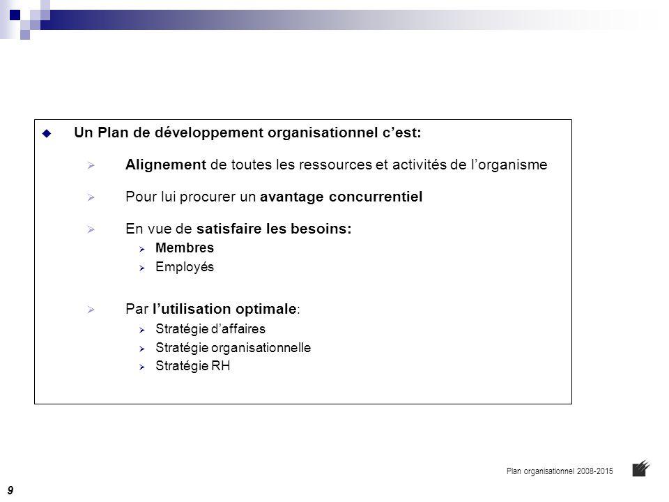  Un Plan de développement organisationnel c'est:  Alignement de toutes les ressources et activités de l'organisme  Pour lui procurer un avantage co