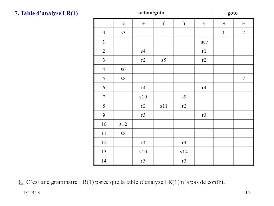 IFT31312 id+()$SE 0s312 1acc 2s4r1 3r2s5r2 4s6 5s87 6r4 7s10s9 8r2s11r2 9r3 10s12 11s8 12r4 13s10s14 14r3 8.