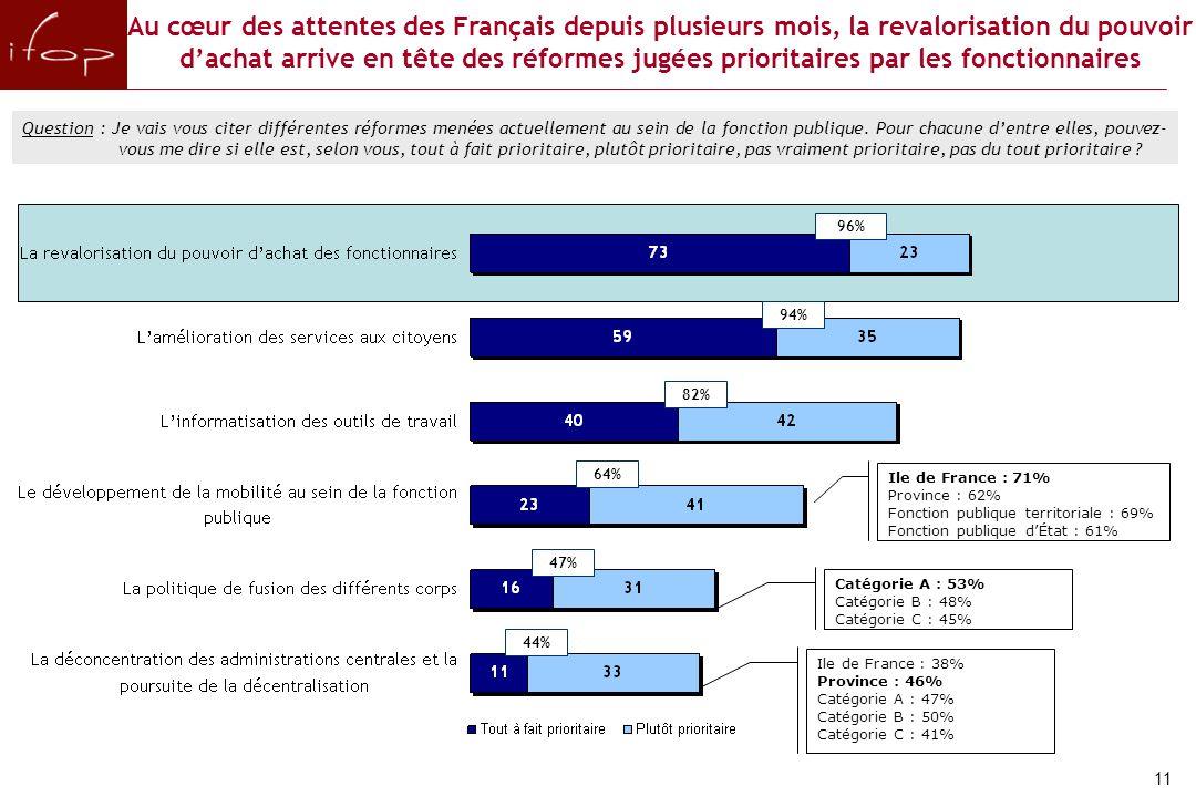 Au cœur des attentes des Français depuis plusieurs mois, la revalorisation du pouvoir d'achat arrive en tête des réformes jugées prioritaires par les fonctionnaires Question : Je vais vous citer différentes réformes menées actuellement au sein de la fonction publique.