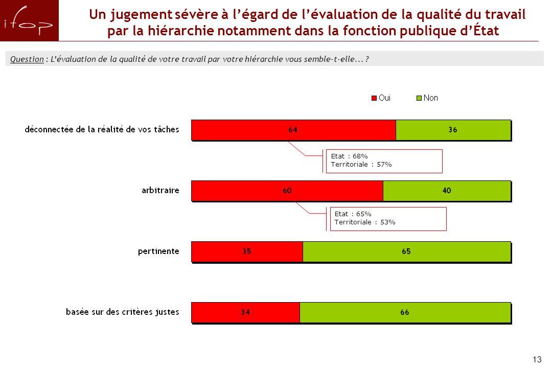 Un jugement sévère à l'égard de l'évaluation de la qualité du travail par la hiérarchie notamment dans la fonction publique d'État Question : L'évaluation de la qualité de votre travail par votre hiérarchie vous semble-t-elle...
