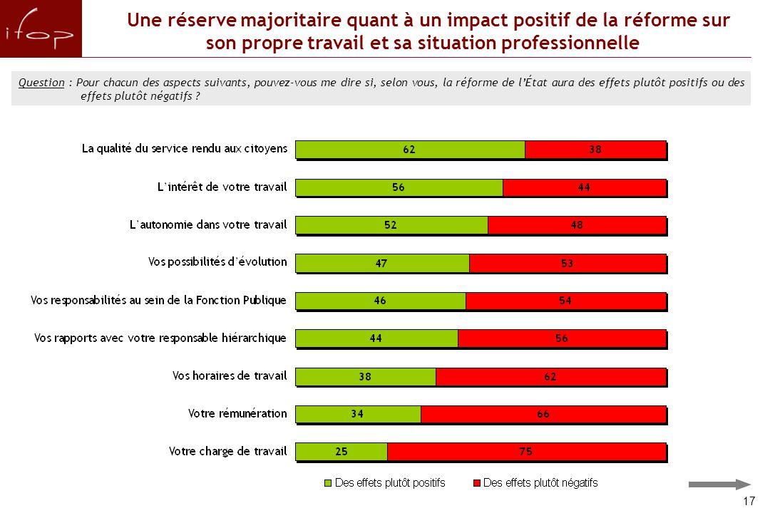 Une réserve majoritaire quant à un impact positif de la réforme sur son propre travail et sa situation professionnelle Question : Pour chacun des aspects suivants, pouvez-vous me dire si, selon vous, la réforme de l'État aura des effets plutôt positifs ou des effets plutôt négatifs .