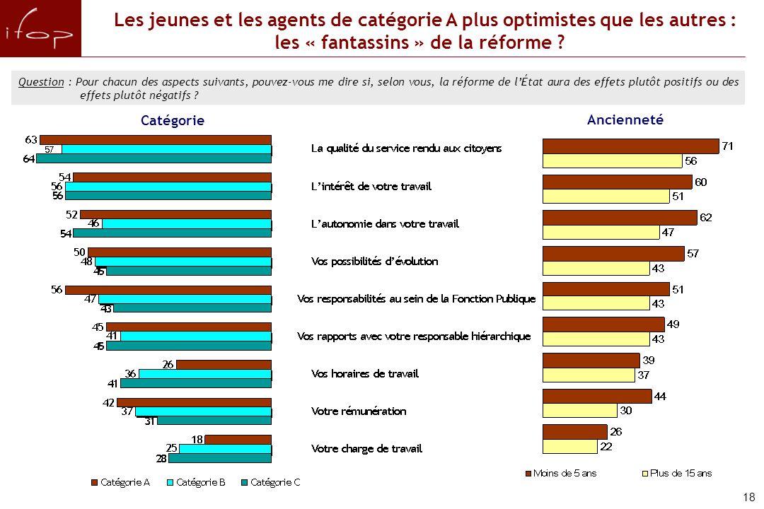 Les jeunes et les agents de catégorie A plus optimistes que les autres : les « fantassins » de la réforme .