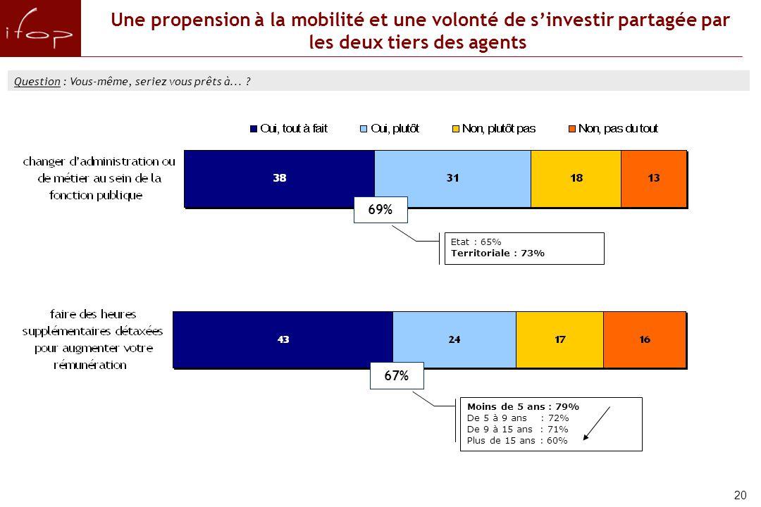 Une propension à la mobilité et une volonté de s'investir partagée par les deux tiers des agents Question : Vous-même, seriez vous prêts à...