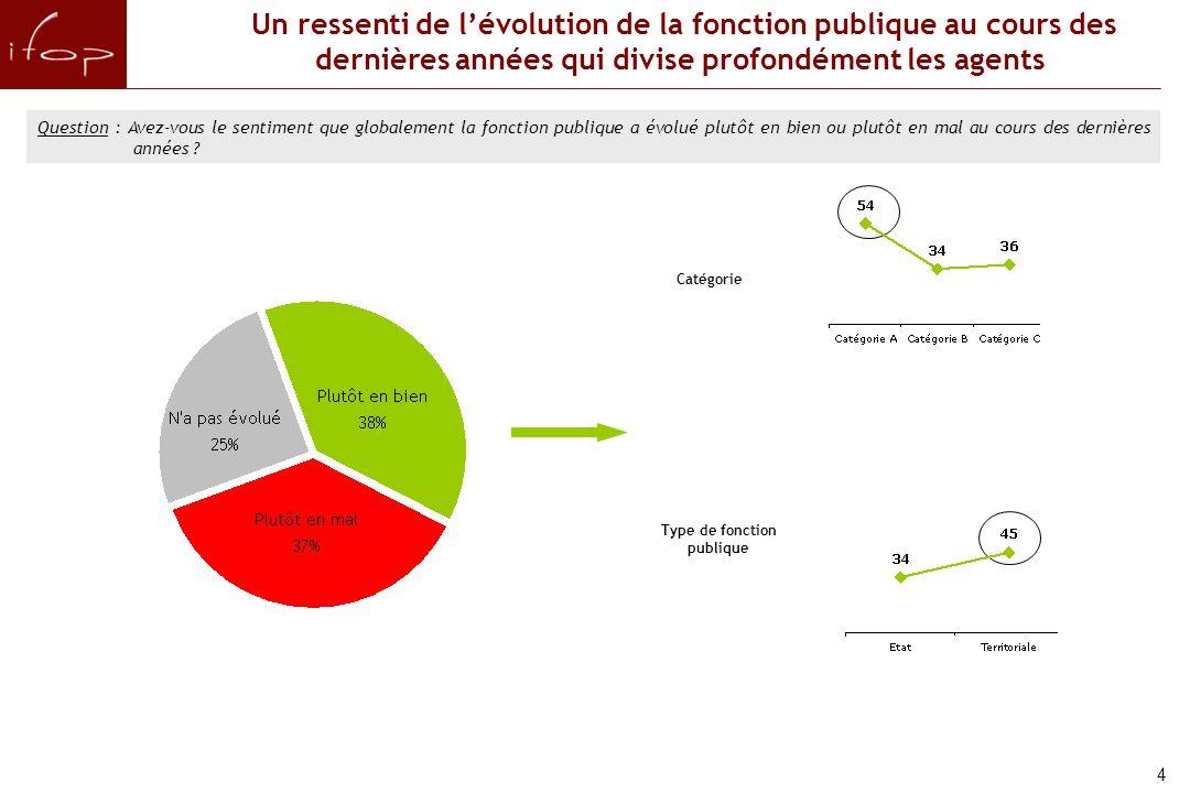 Niveau d'information et perception de la réforme de l'État B
