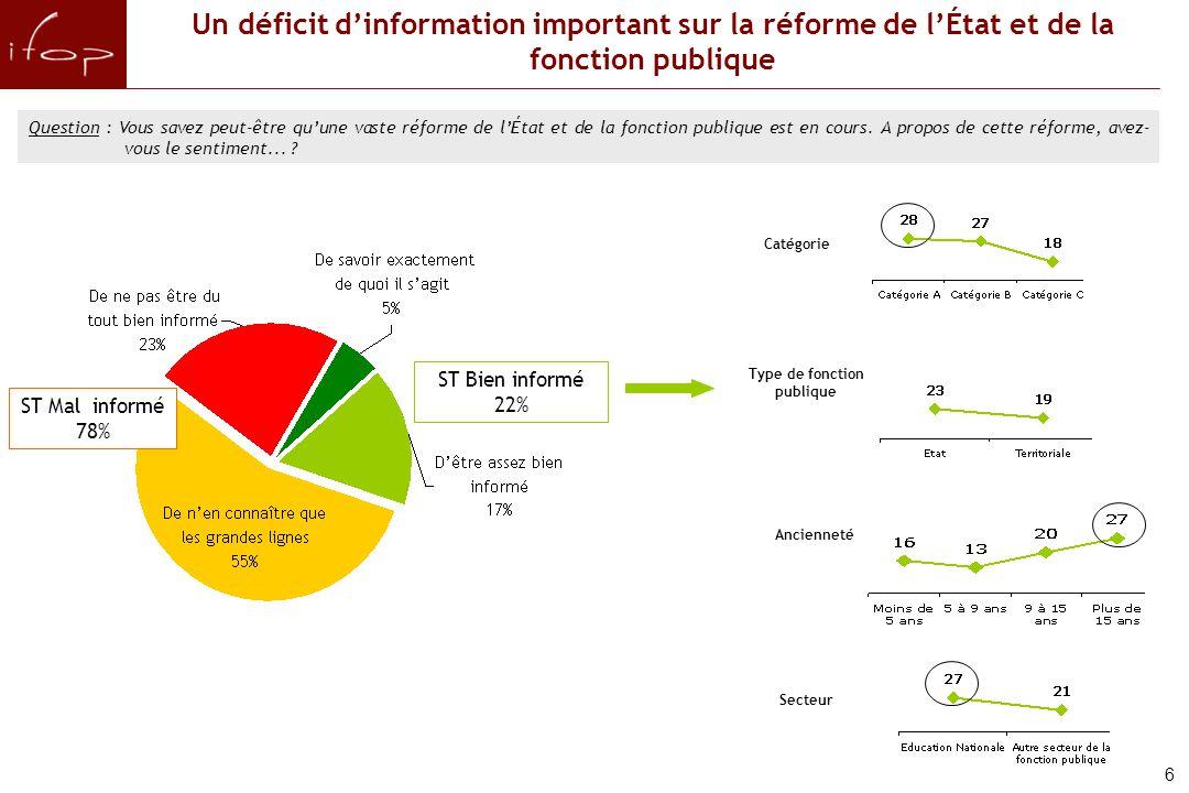 Un déficit d'information important sur la réforme de l'État et de la fonction publique Question : Vous savez peut-être qu'une vaste réforme de l'État et de la fonction publique est en cours.