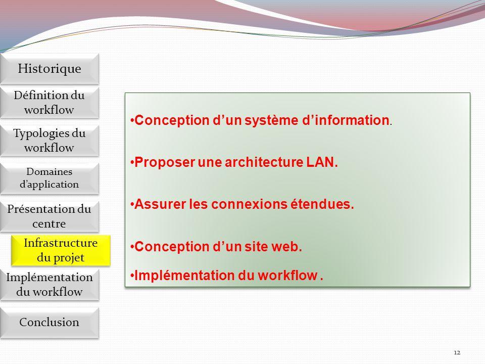 12 Conception d'un système d'information. Proposer une architecture LAN. Assurer les connexions étendues. Conception d'un site web. Implémentation du