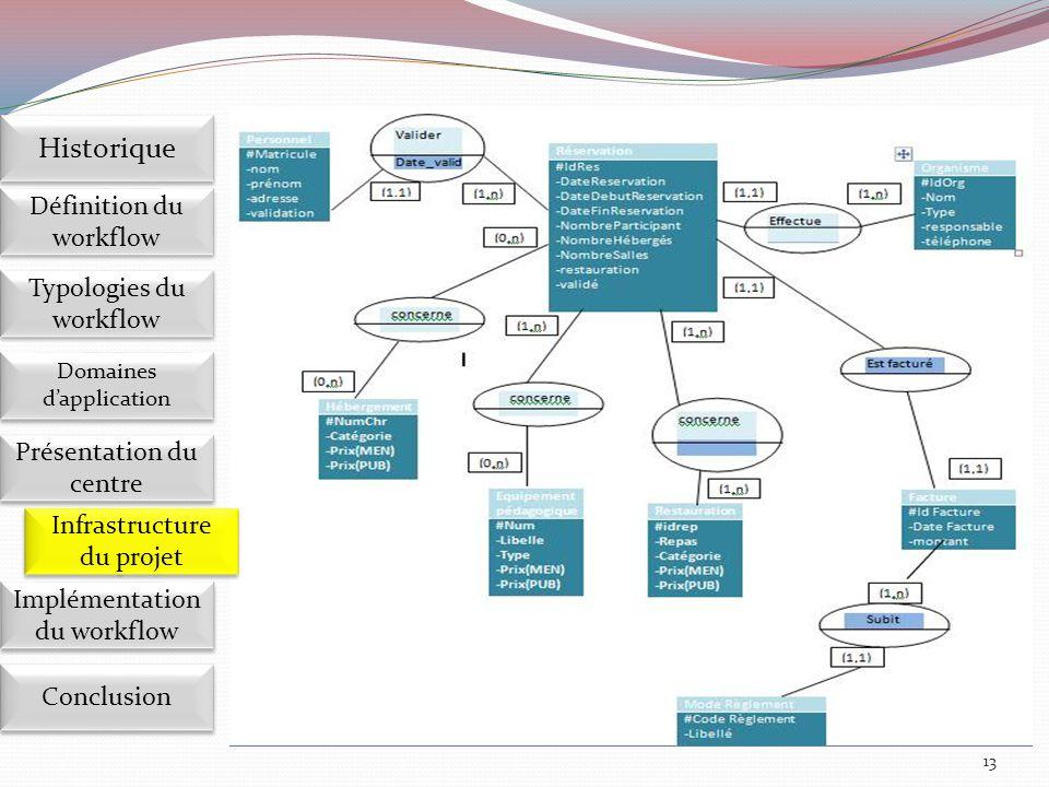 13 Implémentation du workflow Définition du workflow Historique Domaines d'application Présentation du centre Présentation du centre Infrastructure du