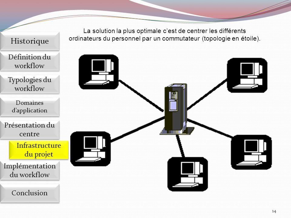 14 La solution la plus optimale c'est de centrer les différents ordinateurs du personnel par un commutateur (topologie en étoile).