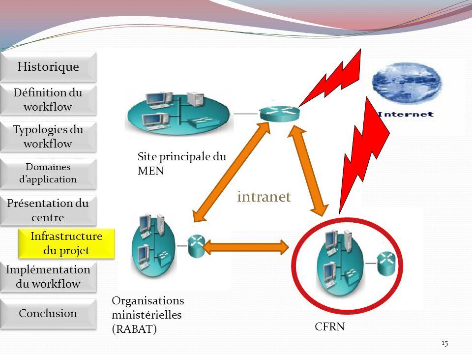 15 Site principale du MEN Organisations ministérielles (RABAT) CFRN intranet Implémentation du workflow Définition du workflow Historique Domaines d'a