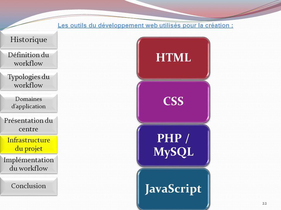 22 HTMLCSS PHP / MySQL JavaScript Les outils du développement web utilisés pour la création : Implémentation du workflow Définition du workflow Histor