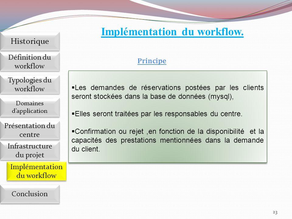 23 Implémentation du workflow Définition du workflow Historique Domaines d'application Présentation du centre Présentation du centre Infrastructure du