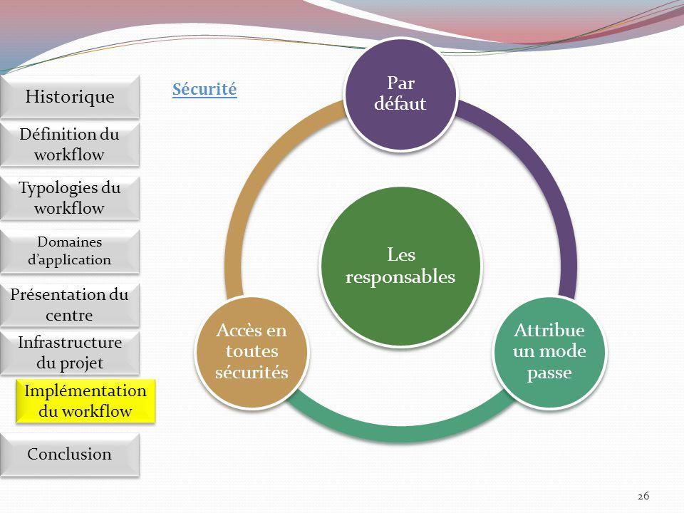 26 Définition du workflow Historique Domaines d'application Présentation du centre Présentation du centre Infrastructure du projet Conclusion Typologi