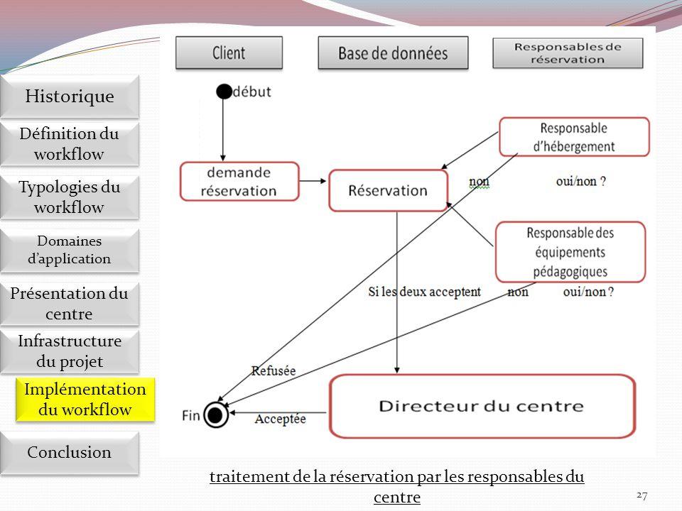 27 Implémentation du workflow Définition du workflow Historique Domaines d'application Présentation du centre Présentation du centre Infrastructure du