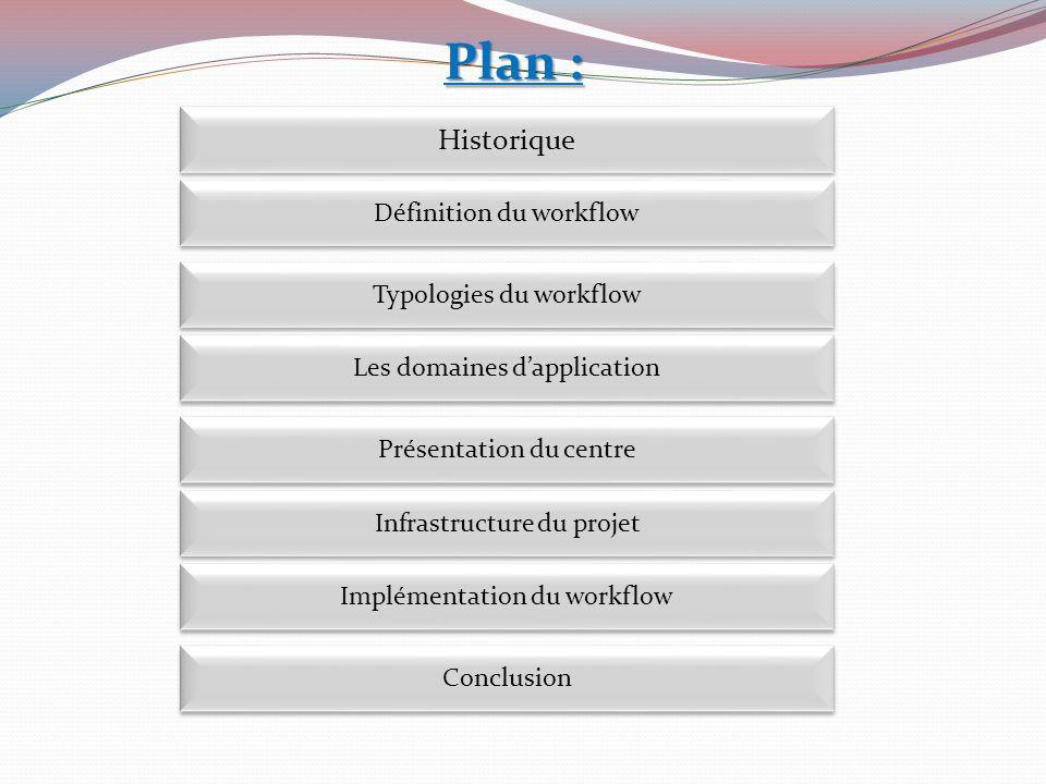 Implémentation du workflow Définition du workflow Historique Présentation du centre Présentation du centre Infrastructure du projet Conclusion Plan :