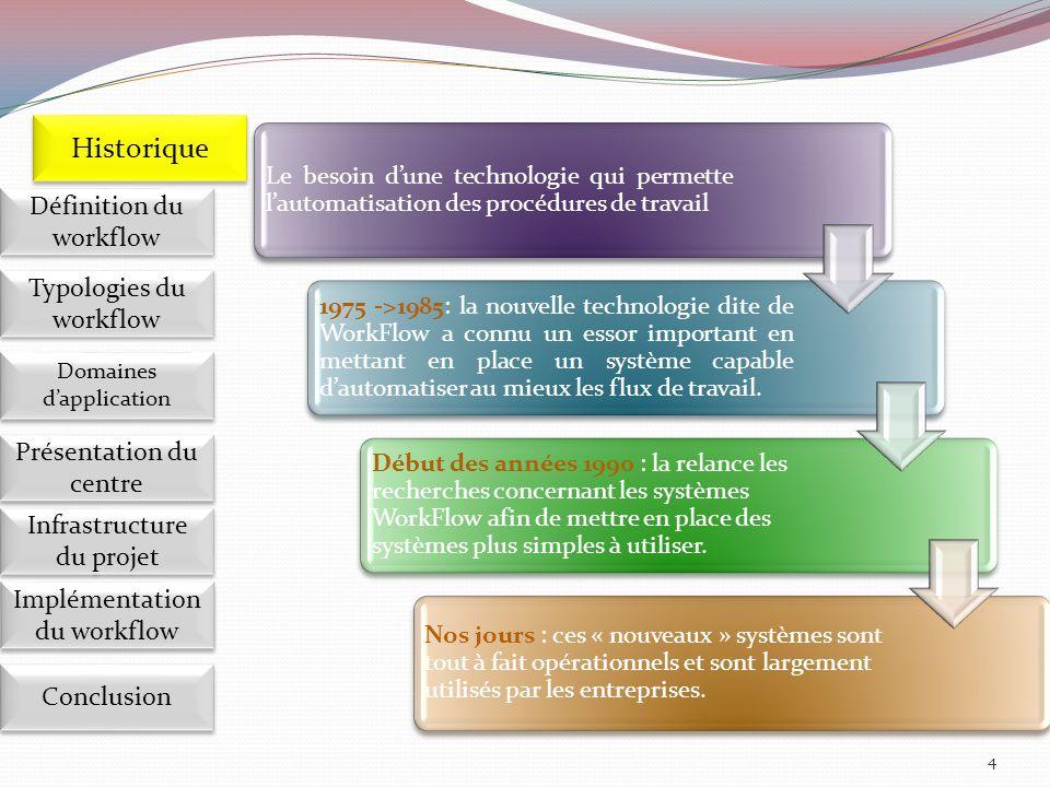 15 Site principale du MEN Organisations ministérielles (RABAT) CFRN intranet Implémentation du workflow Définition du workflow Historique Domaines d'application Présentation du centre Présentation du centre Infrastructure du projet Conclusion Typologies du workflow