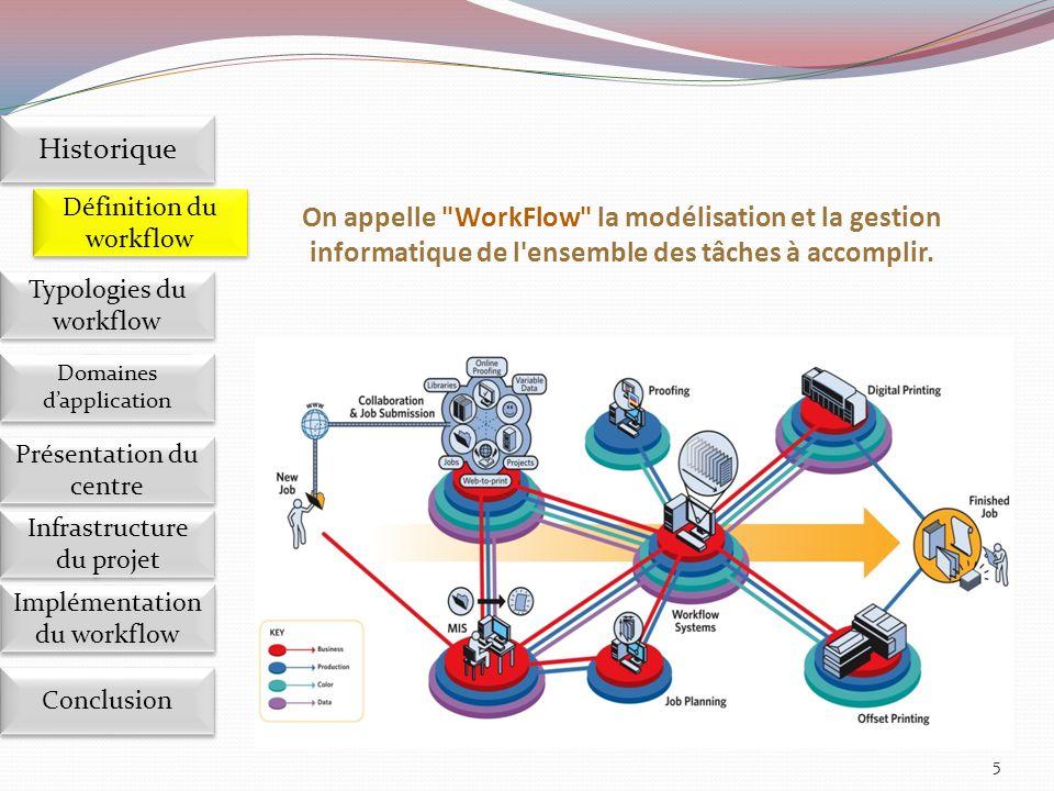 Exemple: 6 Implémentation du workflow Définition du workflow Historique Domaines d'application Présentation du centre Présentation du centre Infrastructure du projet Conclusion Typologies du workflow