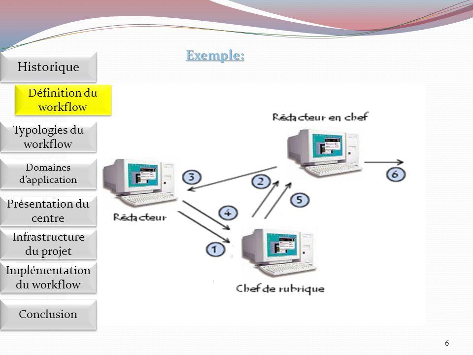 On distingue généralement quatre types du Workflow : Workflow workflow procédural workflow administratif workflow ad hoc: workflow collaboratif 7 Implémentation du workflow Définition du workflow Historique Domaines d'application Présentation du centre Présentation du centre Infrastructure du projet Conclusion Typologies du workflow