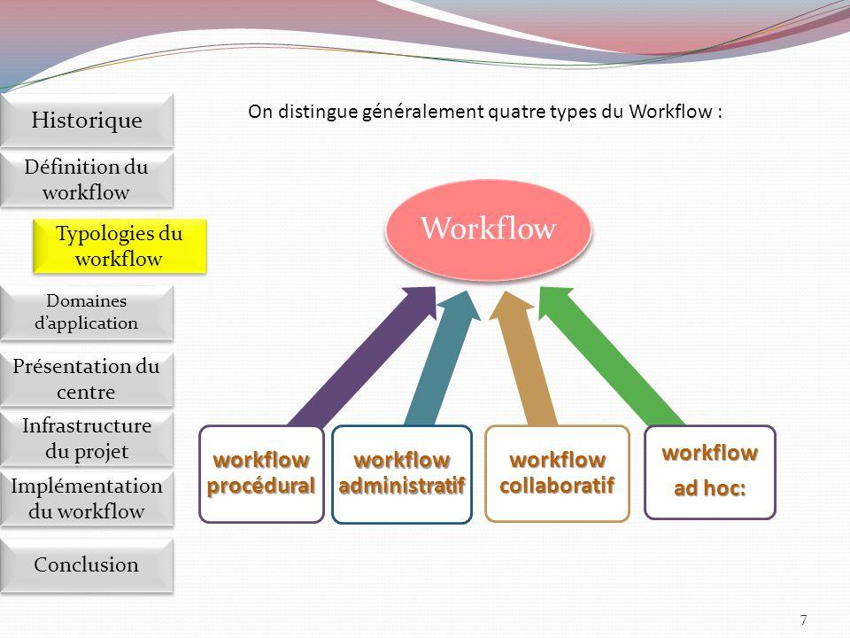 28 Implémentation du workflow Définition du workflow Historique Domaines d'application Présentation du centre Présentation du centre Infrastructure du projet Conclusion Typologies du workflow Conclusion
