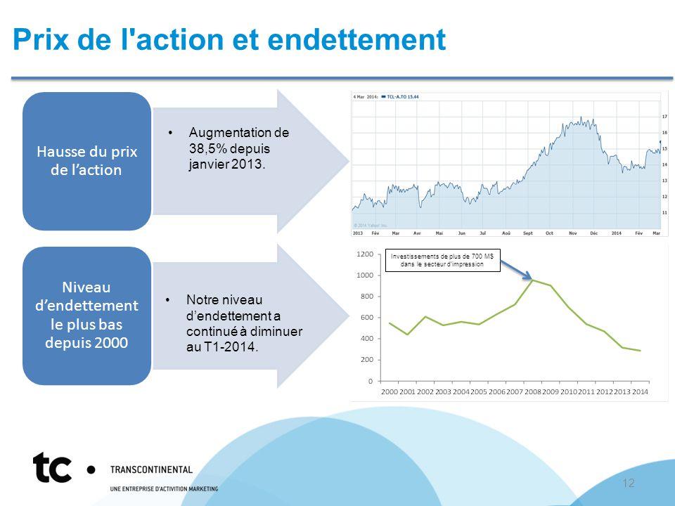 Prix de l action et endettement Hausse du prix de l'action Niveau d'endettement le plus bas depuis 2000 Augmentation de 38,5% depuis janvier 2013.