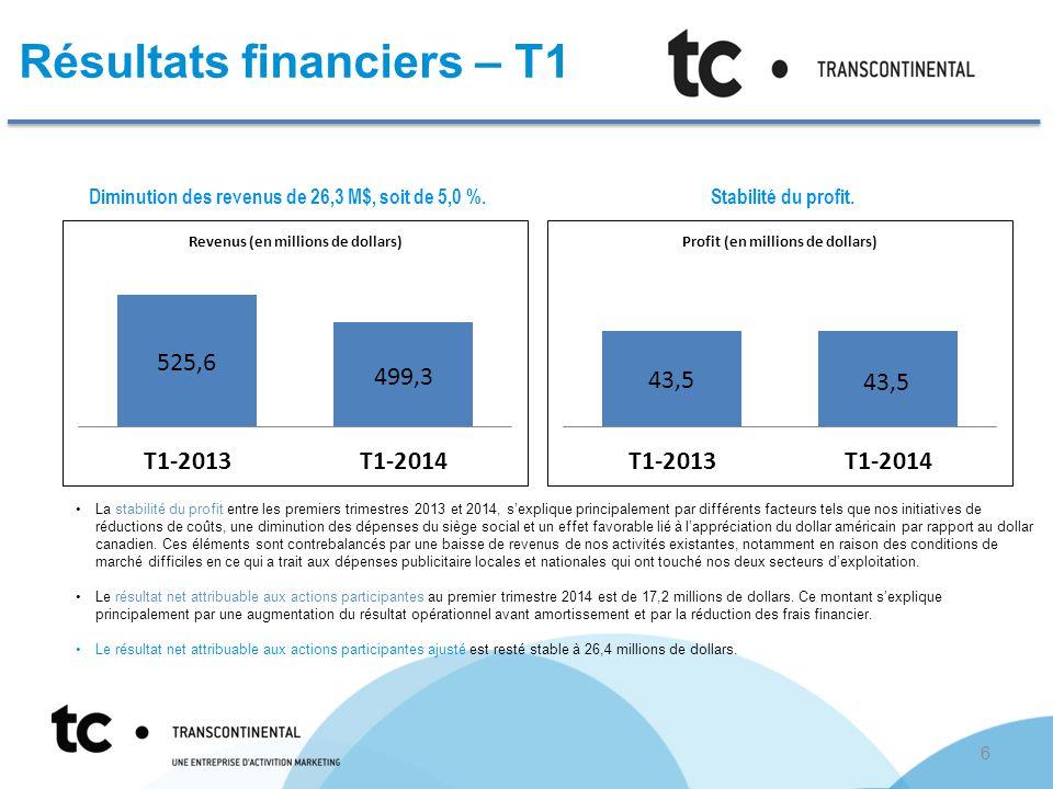 Résultats financiers – T1 Diminution des revenus de 18,1 M$, soit de 4,7 %.