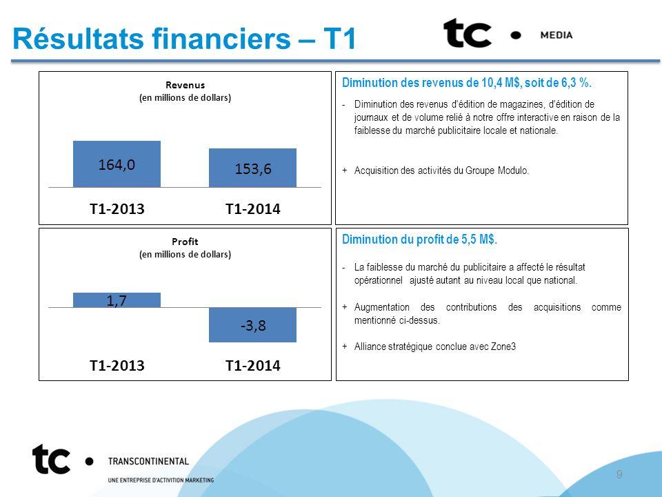 Résultats financiers – T1 Diminution des revenus de 10,4 M$, soit de 6,3 %.