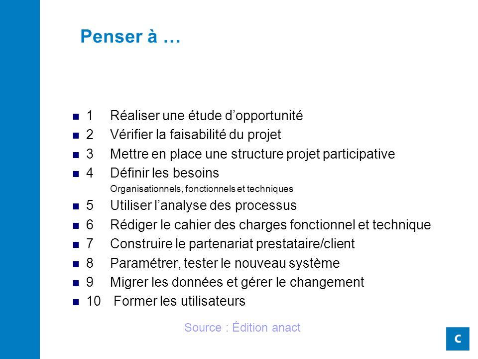 Penser à … 1 Réaliser une étude d'opportunité 2Vérifier la faisabilité du projet 3Mettre en place une structure projet participative 4Définir les beso