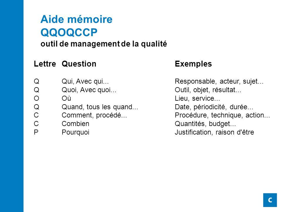 Aide mémoire QQOQCCP outil de management de la qualité Lettre Question Exemples Q Qui, Avec qui... Responsable, acteur, sujet... Q Quoi, Avec quoi...