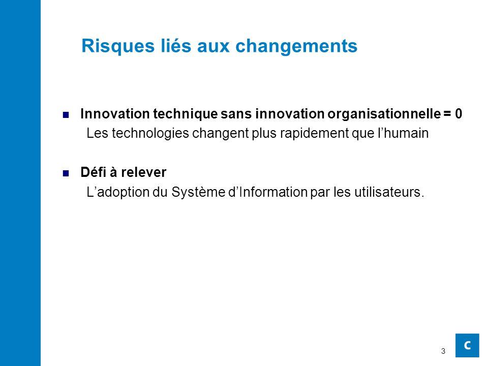 Risques liés aux changements Innovation technique sans innovation organisationnelle = 0 Les technologies changent plus rapidement que l'humain Défi à