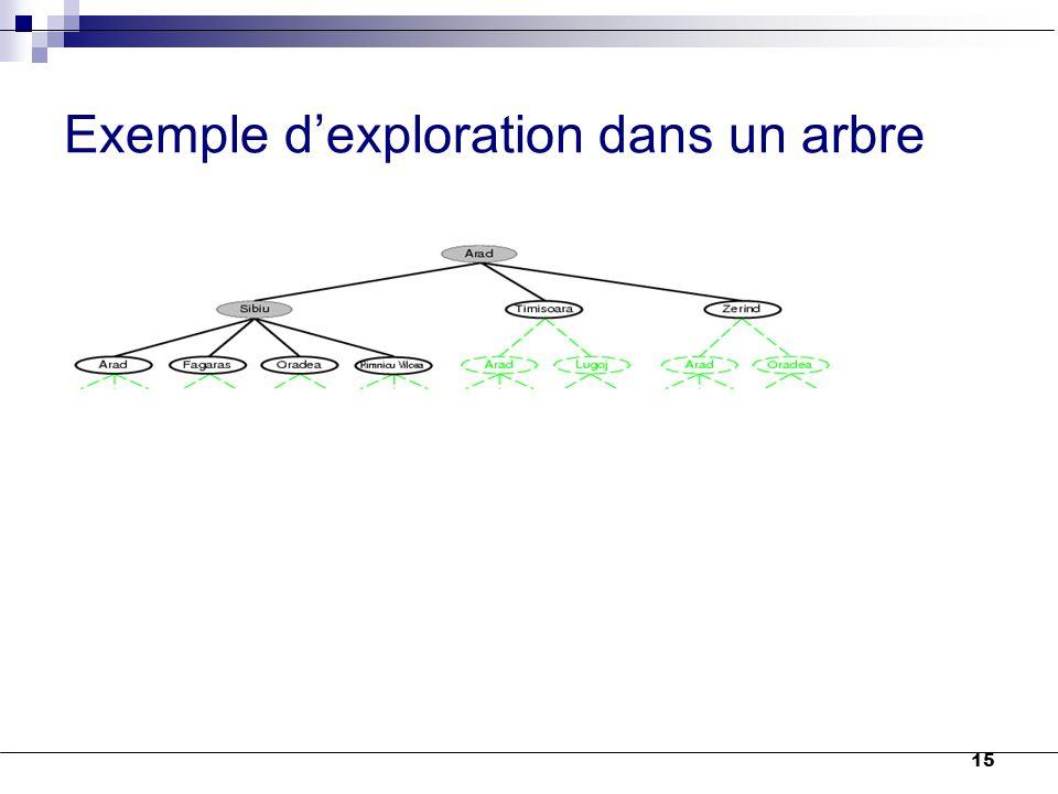15 Exemple d'exploration dans un arbre