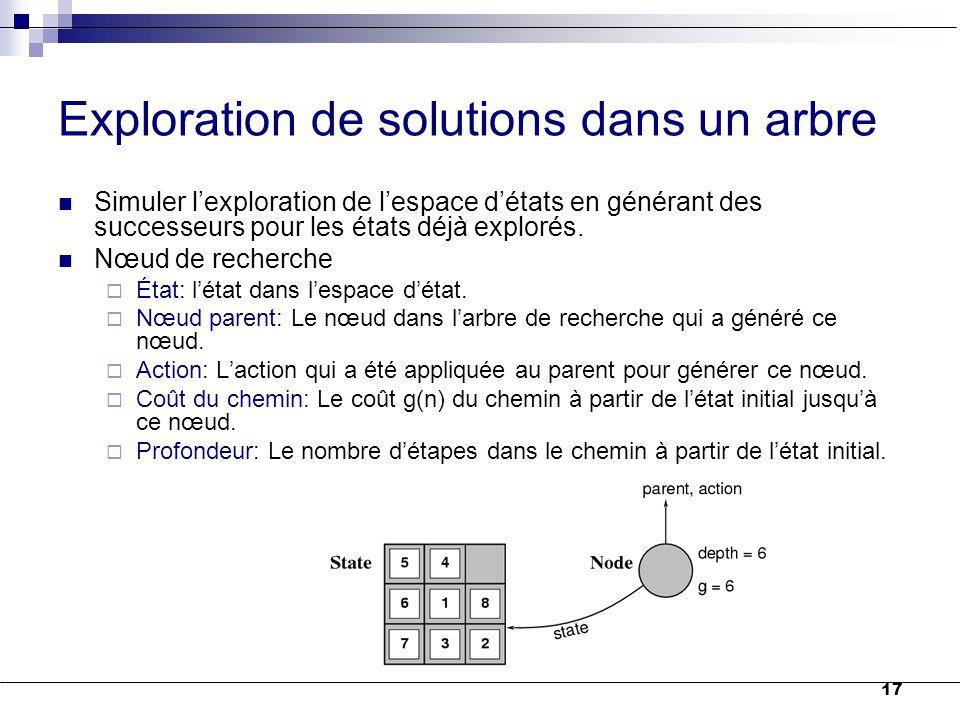 17 Exploration de solutions dans un arbre Simuler l'exploration de l'espace d'états en générant des successeurs pour les états déjà explorés. Nœud de