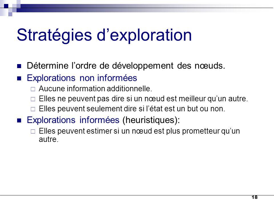18 Stratégies d'exploration Détermine l'ordre de développement des nœuds. Explorations non informées  Aucune information additionnelle.  Elles ne pe