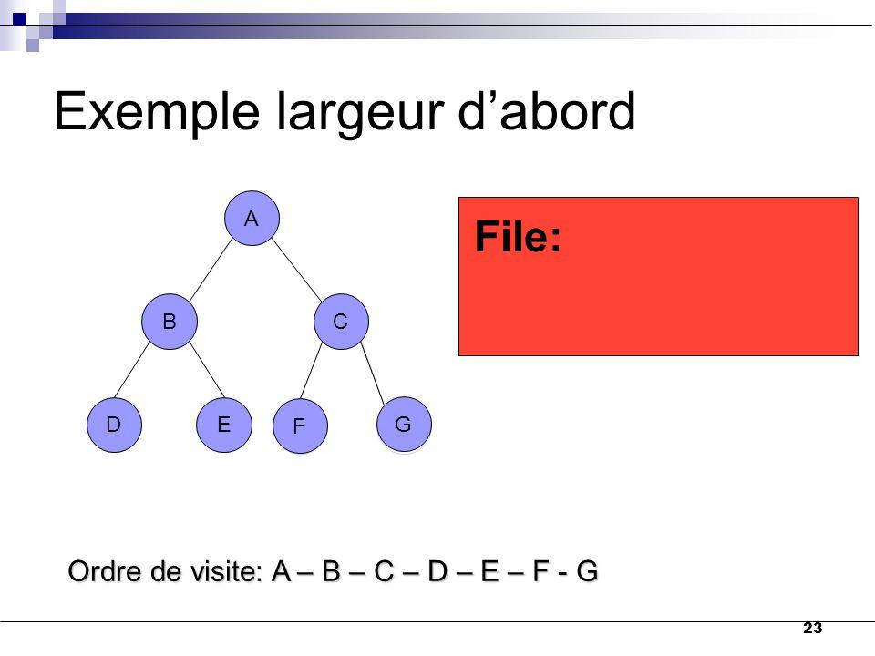 23 A BC DE FG Exemple largeur d'abord A BC DE F G BC File: DEFG Ordre de visite: A – B – C – D – E – F - G