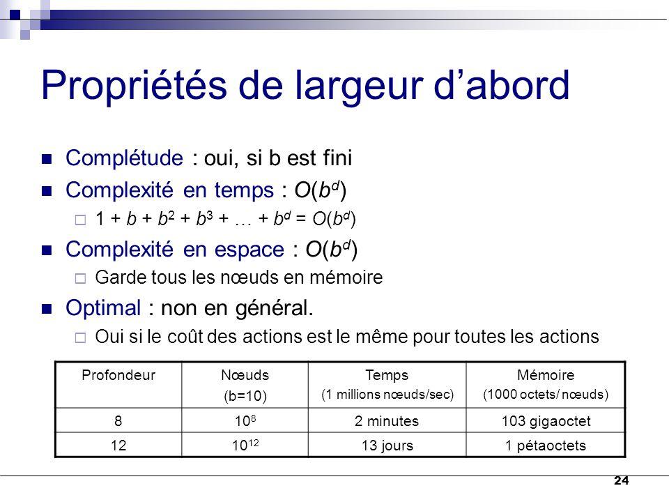 24 Propriétés de largeur d'abord Complétude : oui, si b est fini Complexité en temps : O(b d )  1 + b + b 2 + b 3 + … + b d = O(b d ) Complexité en e