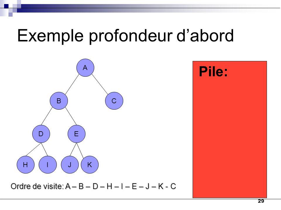 29 A BC DE HIJK D Exemple profondeur d'abord A BC DE B C Pile: HIJK H E I K J Ordre de visite: A – B – D – H – I – E – J – K - C