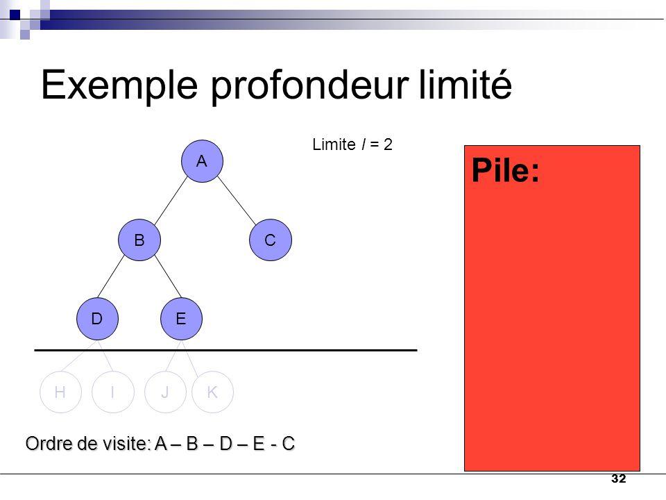 32 A BC DE HIJK D Exemple profondeur limité A BC DE B C Pile: E Ordre de visite: A – B – D – E - C Limite l = 2