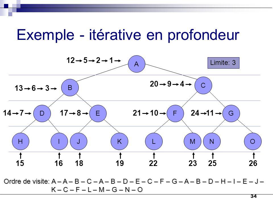 34 Exemple - itérative en profondeur Ordre de visite: A – A – B – C – A – B – D – E – C – F – G – A – B – D – H – I – E – J – K – C – F – L – M – G –