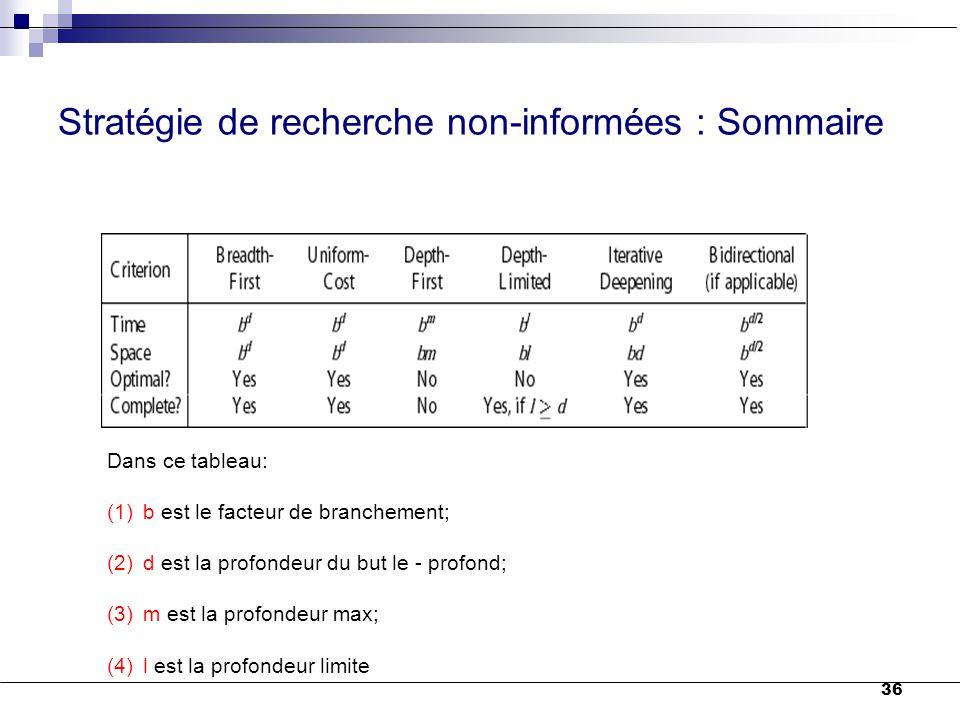 Stratégie de recherche non-informées : Sommaire 36 Dans ce tableau: (1)b est le facteur de branchement; (2)d est la profondeur du but le - profond; (3