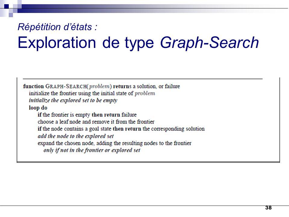 38 Répétition d'états : Exploration de type Graph-Search